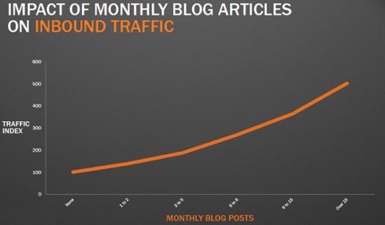 blogging_graph